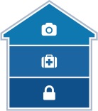 Secure, Safe and In Control Plan: Shows a house with a secure icon, a safe icon, and a monitoring (In Control) icon highlighted