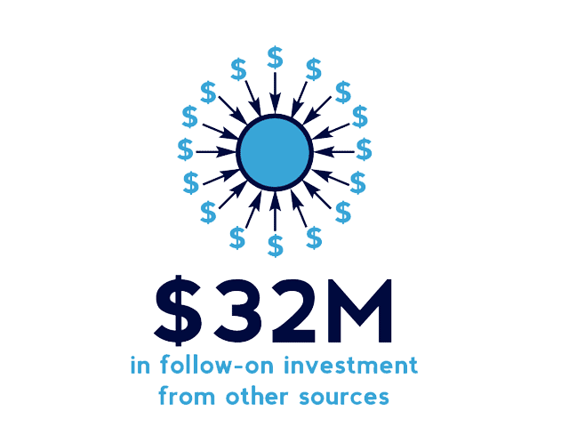 $32M in follow-on investment from other sources