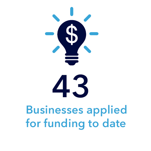 43 Businesses applied for funding to date