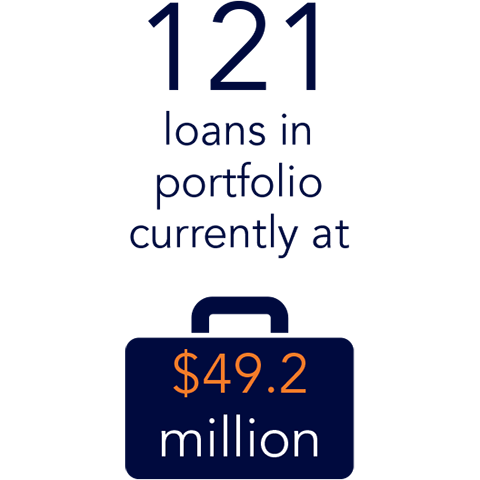 115 loans in portfolio currently at $44.6M