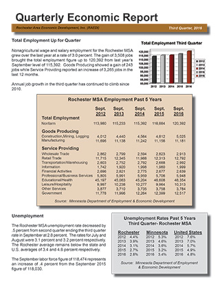 Third Quarter 2016 Economic Report