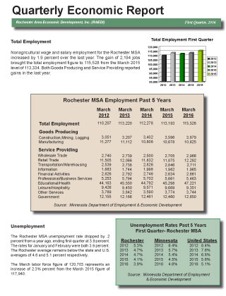 First Quarter 2016 Economic Report