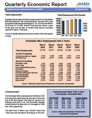 First Quarter Report 2020