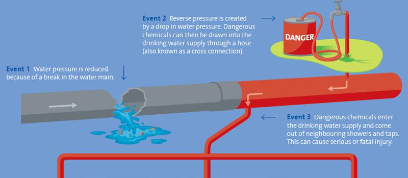 Cross-Connection & Backflow Prevention Overview Graphic