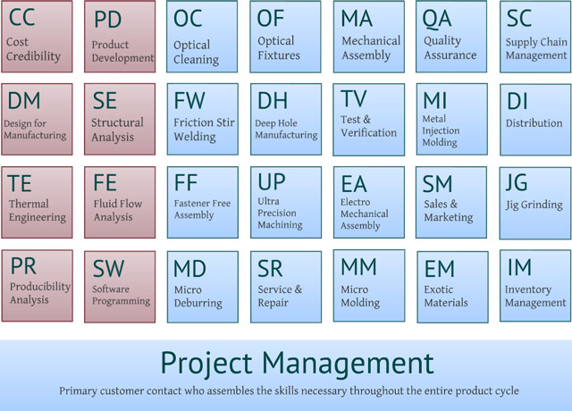 Engineering to Manufacturing table of services
