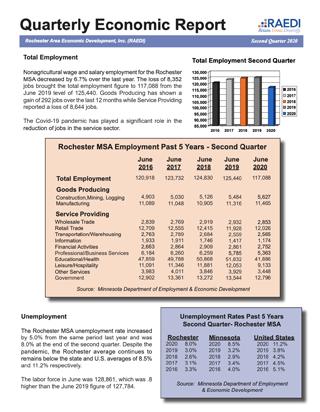 Second Quarter Report 2020
