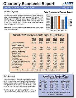 Second Quarter Report 2021