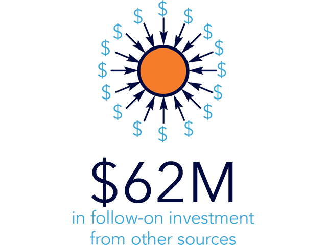 $62M in follow-on investment from other sources