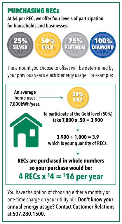 Purchasing REC Calculation