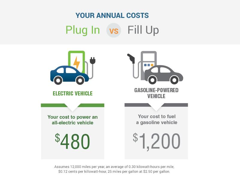 EV Annual Cost